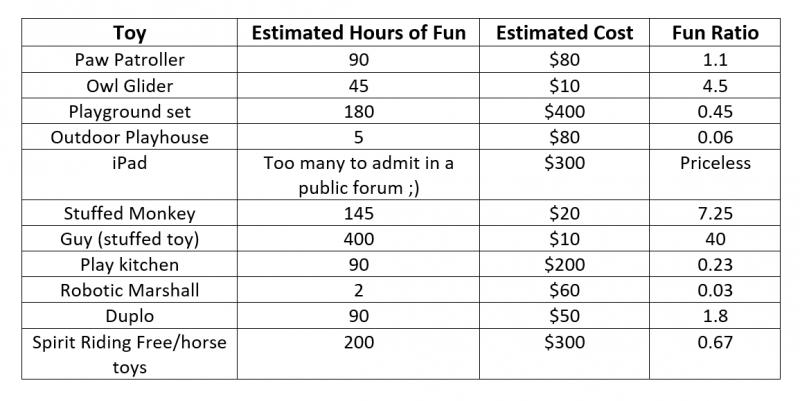 fun ratio table